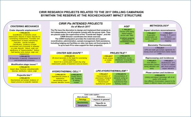 CIRIR-research projects- 2017-March-2
